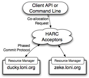 HARC Architecture